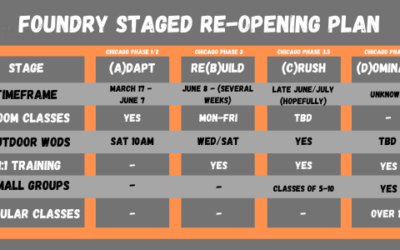 Foundry Four Stage Re-Opening Plan